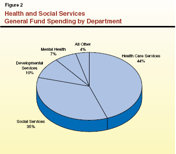 Data from NIMH.